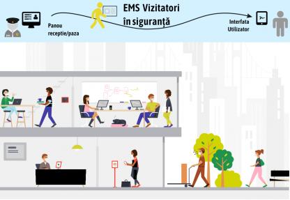 EMS Vizitatori in siguranta - Aplicatie pentru Registru Vizitatori sau Evidenta Angajati conform GDPR & Distantare sociala